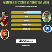Matthias Ostrzolek vs Sebastian Jung h2h player stats