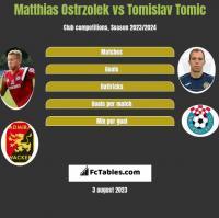 Matthias Ostrzolek vs Tomislav Tomic h2h player stats