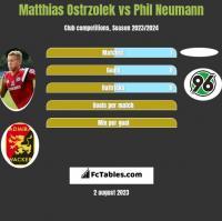 Matthias Ostrzolek vs Phil Neumann h2h player stats
