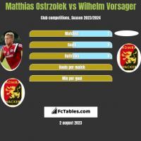 Matthias Ostrzolek vs Wilhelm Vorsager h2h player stats