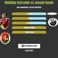 Matthias Ostrzolek vs Joseph Gande h2h player stats