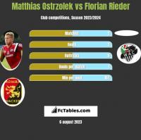 Matthias Ostrzolek vs Florian Rieder h2h player stats
