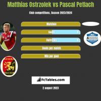 Matthias Ostrzolek vs Pascal Petlach h2h player stats