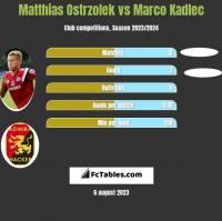 Matthias Ostrzolek vs Marco Kadlec h2h player stats