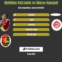 Matthias Ostrzolek vs Marco Hausjell h2h player stats