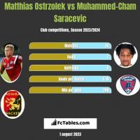 Matthias Ostrzolek vs Muhammed-Cham Saracevic h2h player stats