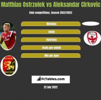 Matthias Ostrzolek vs Aleksandar Cirkovic h2h player stats