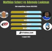 Matthias Scherz vs Ademola Lookman h2h player stats
