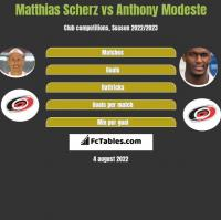 Matthias Scherz vs Anthony Modeste h2h player stats