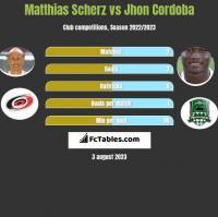 Matthias Scherz vs Jhon Cordoba h2h player stats