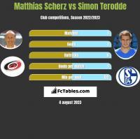 Matthias Scherz vs Simon Terodde h2h player stats