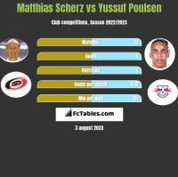 Matthias Scherz vs Yussuf Poulsen h2h player stats