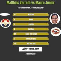 Matthias Verreth vs Mauro Junior h2h player stats