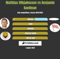 Matthias Vilhjalmsson vs Benjamin Kaellman h2h player stats