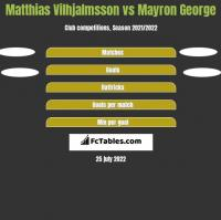 Matthias Vilhjalmsson vs Mayron George h2h player stats