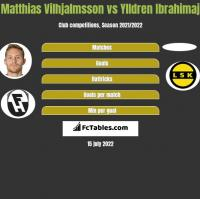 Matthias Vilhjalmsson vs Ylldren Ibrahimaj h2h player stats