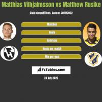 Matthias Vilhjalmsson vs Matthew Rusike h2h player stats