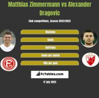 Matthias Zimmermann vs Alexander Dragovic h2h player stats