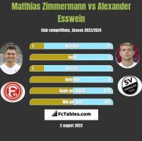 Matthias Zimmermann vs Alexander Esswein h2h player stats
