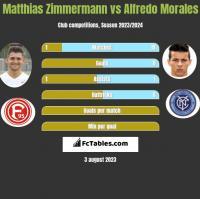 Matthias Zimmermann vs Alfredo Morales h2h player stats