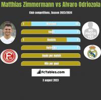 Matthias Zimmermann vs Alvaro Odriozola h2h player stats