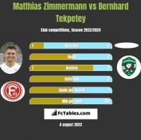 Matthias Zimmermann vs Bernhard Tekpetey h2h player stats