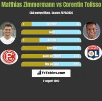 Matthias Zimmermann vs Corentin Tolisso h2h player stats