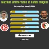 Matthias Zimmermann vs Daniel Caligiuri h2h player stats