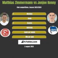 Matthias Zimmermann vs Jonjoe Kenny h2h player stats