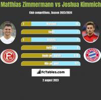 Matthias Zimmermann vs Joshua Kimmich h2h player stats