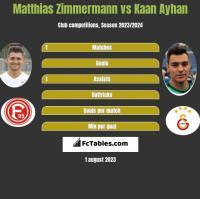 Matthias Zimmermann vs Kaan Ayhan h2h player stats