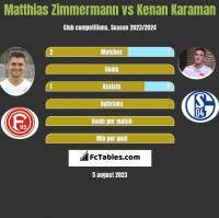 Matthias Zimmermann vs Kenan Karaman h2h player stats