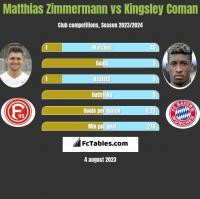 Matthias Zimmermann vs Kingsley Coman h2h player stats