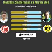 Matthias Zimmermann vs Marius Wolf h2h player stats