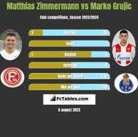 Matthias Zimmermann vs Marko Grujic h2h player stats