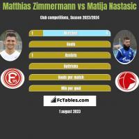 Matthias Zimmermann vs Matija Nastasic h2h player stats
