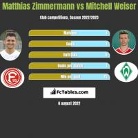 Matthias Zimmermann vs Mitchell Weiser h2h player stats