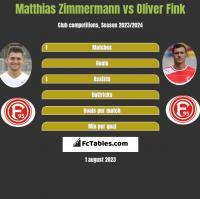 Matthias Zimmermann vs Oliver Fink h2h player stats