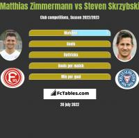 Matthias Zimmermann vs Steven Skrzybski h2h player stats