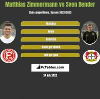 Matthias Zimmermann vs Sven Bender h2h player stats