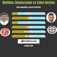 Matthias Zimmermann vs Valon Berisha h2h player stats