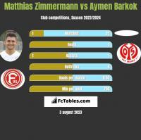 Matthias Zimmermann vs Aymen Barkok h2h player stats