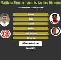 Matthias Zimmermann vs Javairo Dilrosun h2h player stats