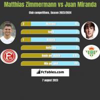 Matthias Zimmermann vs Juan Miranda h2h player stats