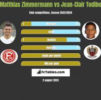 Matthias Zimmermann vs Jean-Clair Todibo h2h player stats