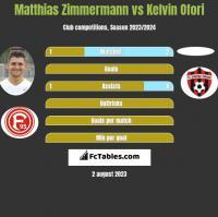 Matthias Zimmermann vs Kelvin Ofori h2h player stats