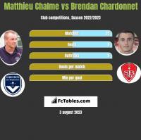 Matthieu Chalme vs Brendan Chardonnet h2h player stats