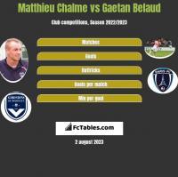 Matthieu Chalme vs Gaetan Belaud h2h player stats