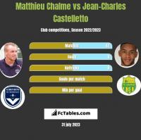 Matthieu Chalme vs Jean-Charles Castelletto h2h player stats