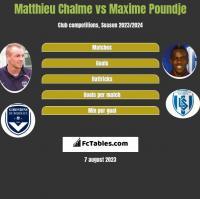 Matthieu Chalme vs Maxime Poundje h2h player stats